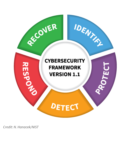 NIST Version 1.1 Cybersecurity Framework